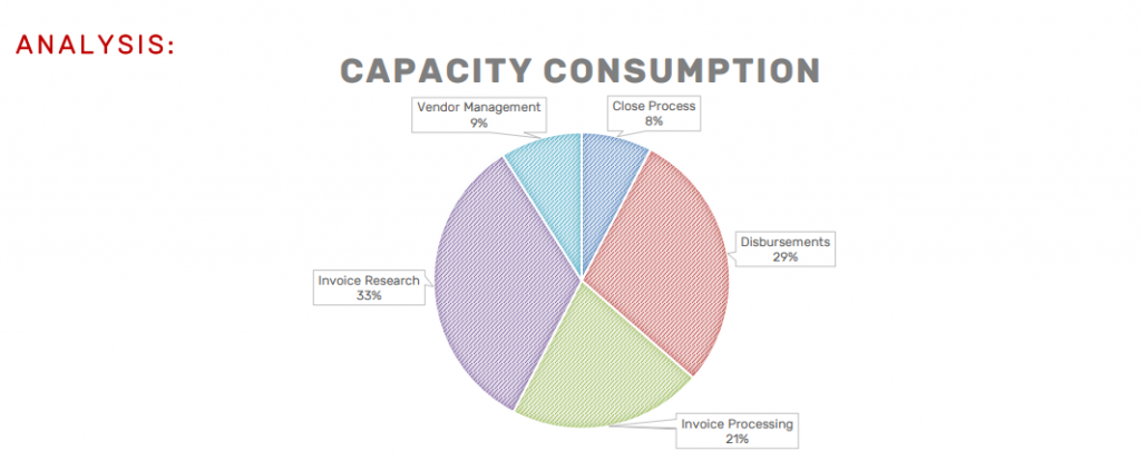Role transitioning capacity analysis