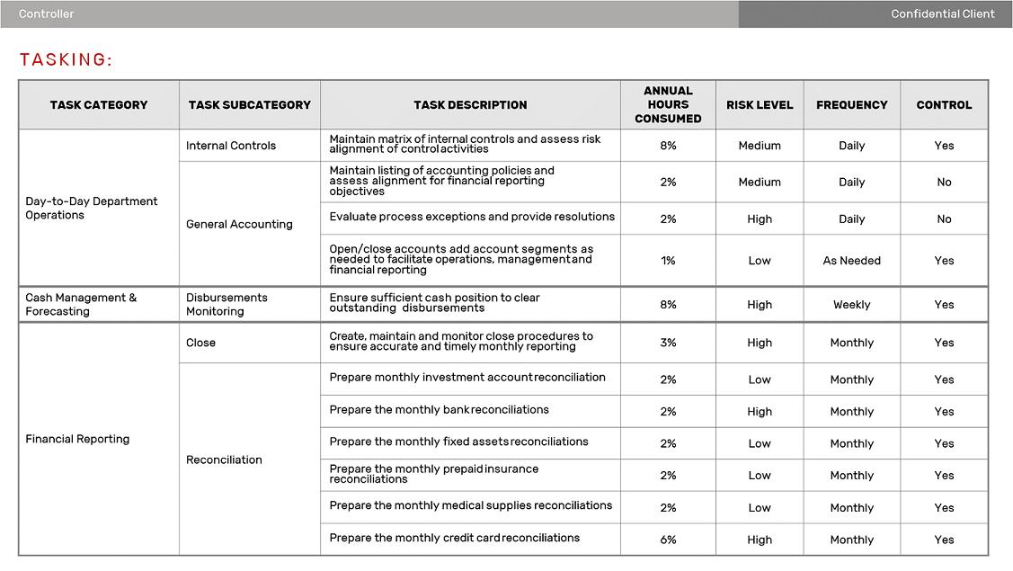 Role Transitioning Tasking