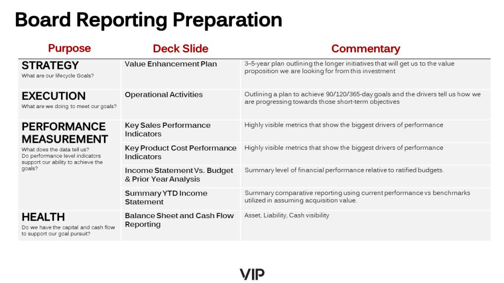 Board Reporting Preparation