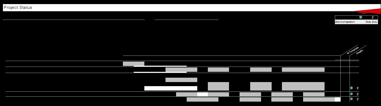 ASC 842 Implementation